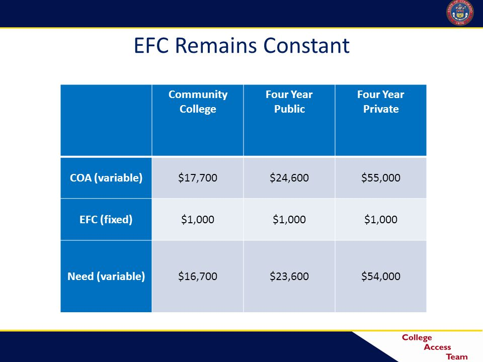 EFC Remains Constant Community College Four Year Public Four Year Private COA (variable)$17,700$24,600$55,000 EFC (fixed)$1,000 Need (variable)$16,700$23,600$54,000