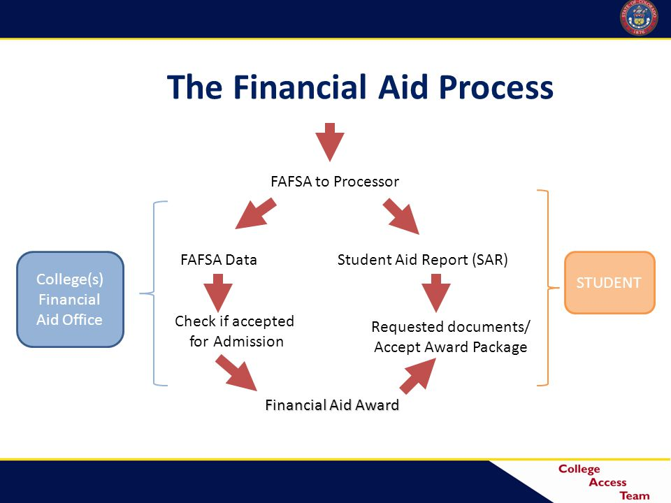 The Financial Aid Process FAFSA to Processor FAFSA Data Check if accepted for Admission Financial Aid Award Requested documents/ Accept Award Package Student Aid Report (SAR) College(s) Financial Aid Office STUDENT