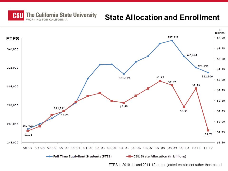 State Allocation and Enrollment FTES in 2010-11 and 2011-12 are projected enrollment rather than actual FTES in billions
