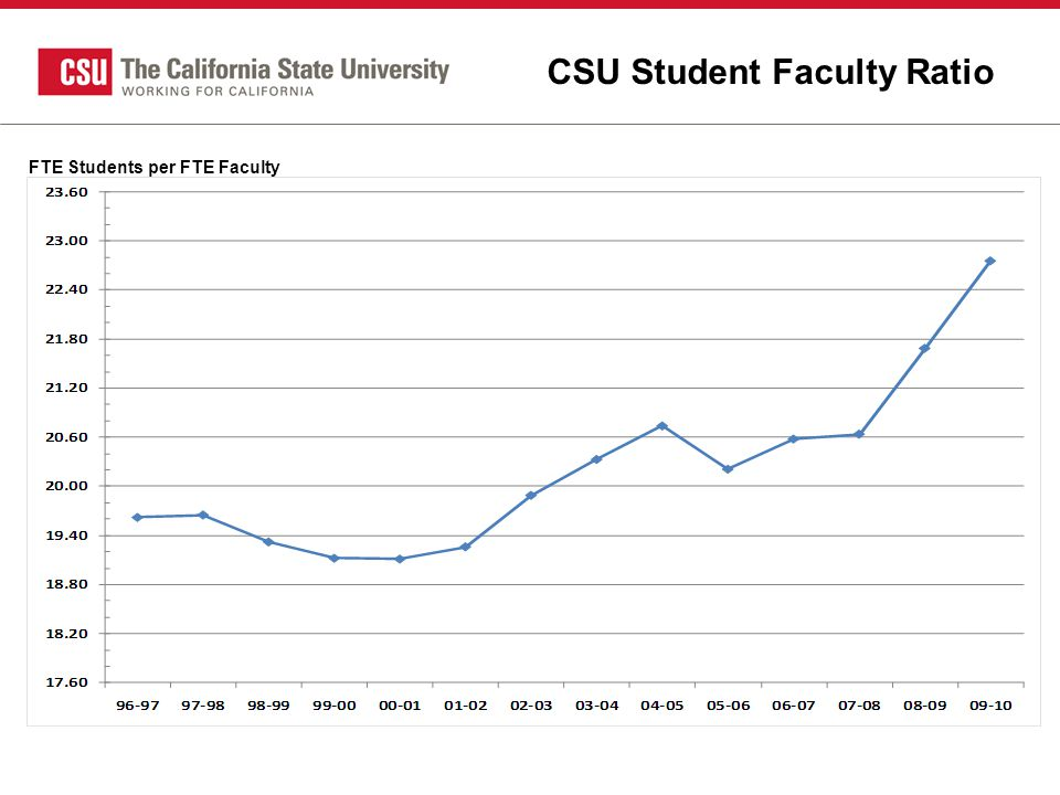 CSU Student Faculty Ratio FTE Students per FTE Faculty