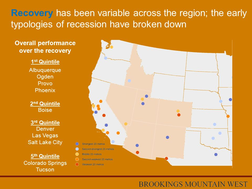 Recovery has been variable across the region; the early typologies of recession have broken down 1 st Quintile 2 nd Quintile 3 rd Quintile Albuquerque Ogden Provo Phoenix Boise Denver Las Vegas Salt Lake City 5 th Quintile Colorado Springs Tucson Overall performance over the recovery