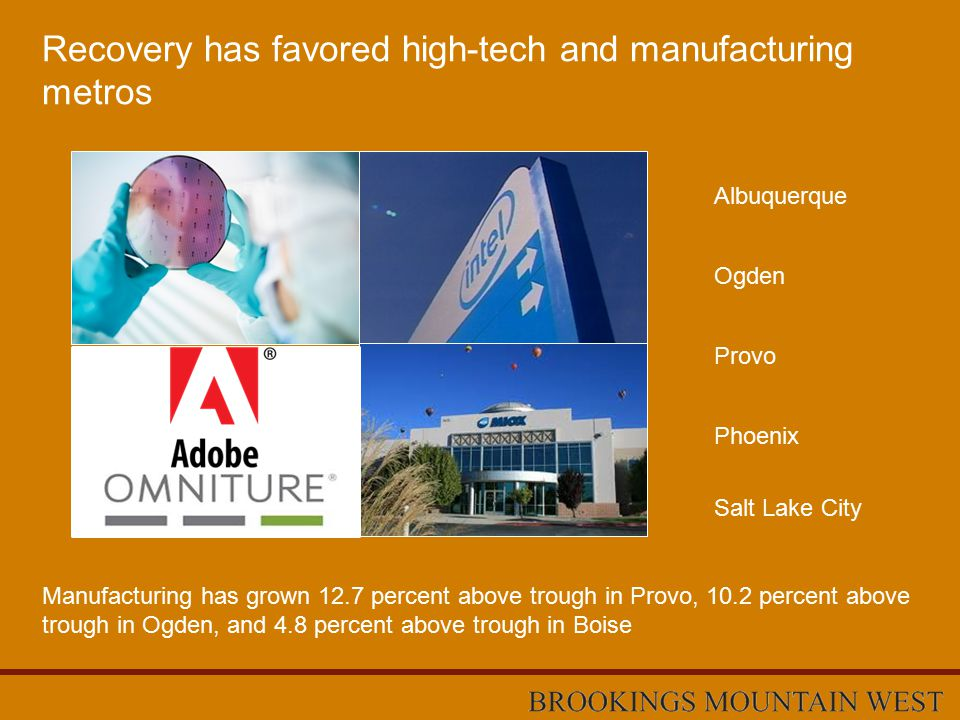 Recovery has favored high-tech and manufacturing metros Ogden Provo Phoenix Albuquerque Salt Lake City Manufacturing has grown 12.7 percent above trough in Provo, 10.2 percent above trough in Ogden, and 4.8 percent above trough in Boise