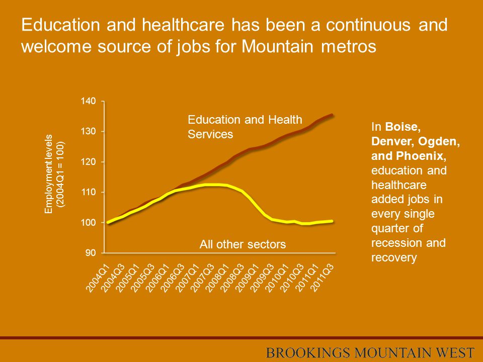 Education and healthcare has been a continuous and welcome source of jobs for Mountain metros In Boise, Denver, Ogden, and Phoenix, education and healthcare added jobs in every single quarter of recession and recovery Employment levels (2004Q1 = 100) Education and Health Services All other sectors