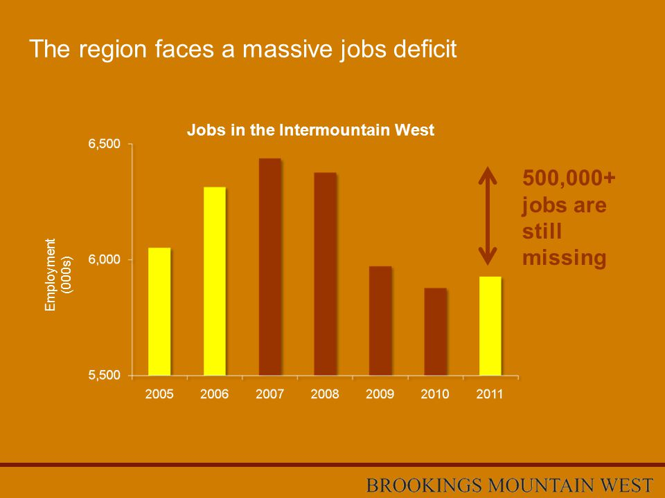 The region faces a massive jobs deficit 500,000+ jobs are still missing Employment (000s) Jobs in the Intermountain West