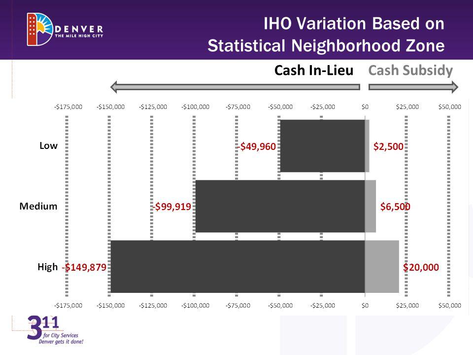 IHO Variation Based on Statistical Neighborhood Zone Cash In-LieuCash Subsidy