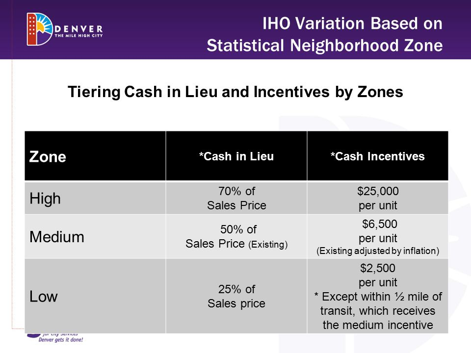 IHO Variation Based on Statistical Neighborhood Zone Zone *Cash in Lieu*Cash Incentives High 70% of Sales Price $25,000 per unit Medium 50% of Sales Price (Existing) $6,500 per unit (Existing adjusted by inflation) Low 25% of Sales price $2,500 per unit * Except within ½ mile of transit, which receives the medium incentive Tiering Cash in Lieu and Incentives by Zones