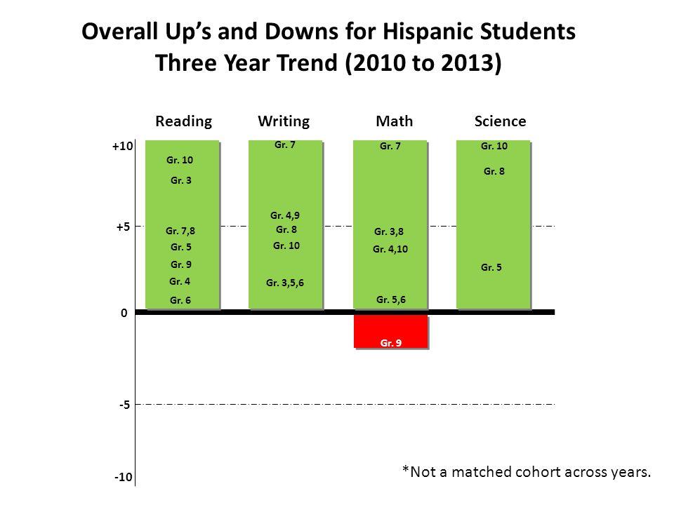 ReadingWritingMathScience +10 0 -10 Gr. 5 Gr. 10 Gr.