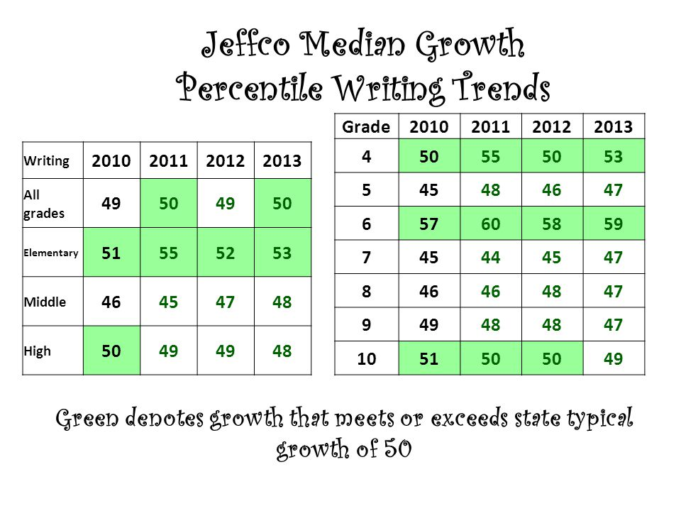 Jeffco Median Growth Percentile Writing Trends Grade2010201120122013 450555053 545484647 657605859 745444547 846 4847 94948 47 105150 49 Writing 2010201120122013 All grades 49504950 Elementary 51555253 Middle 46454748 High 5049 48 Green denotes growth that meets or exceeds state typical growth of 50