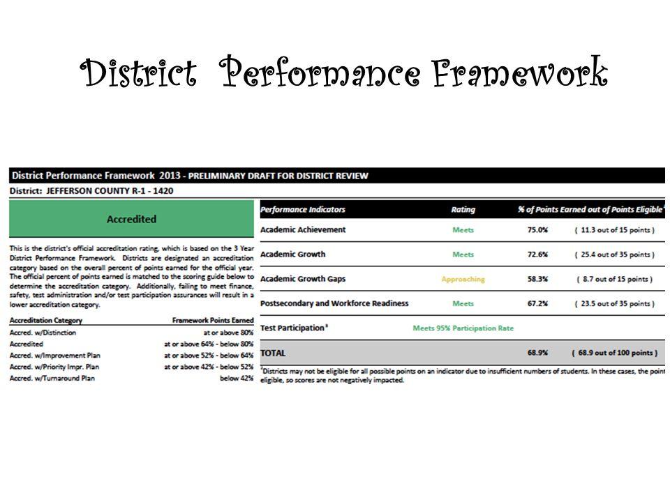 District Performance Framework