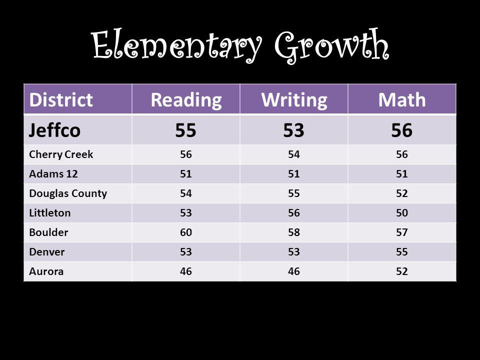 Elementary Growth DistrictReadingWritingMath Jeffco555356 Cherry Creek565456 Adams 1251 Douglas County545552 Littleton535650 Boulder605857 Denver53 55 Aurora46 52