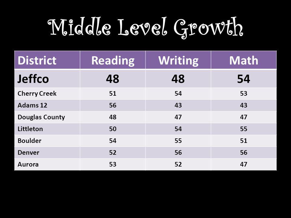 Middle Level Growth DistrictReadingWritingMath Jeffco48 54 Cherry Creek515453 Adams 125643 Douglas County4847 Littleton505455 Boulder545551 Denver5256 Aurora535247