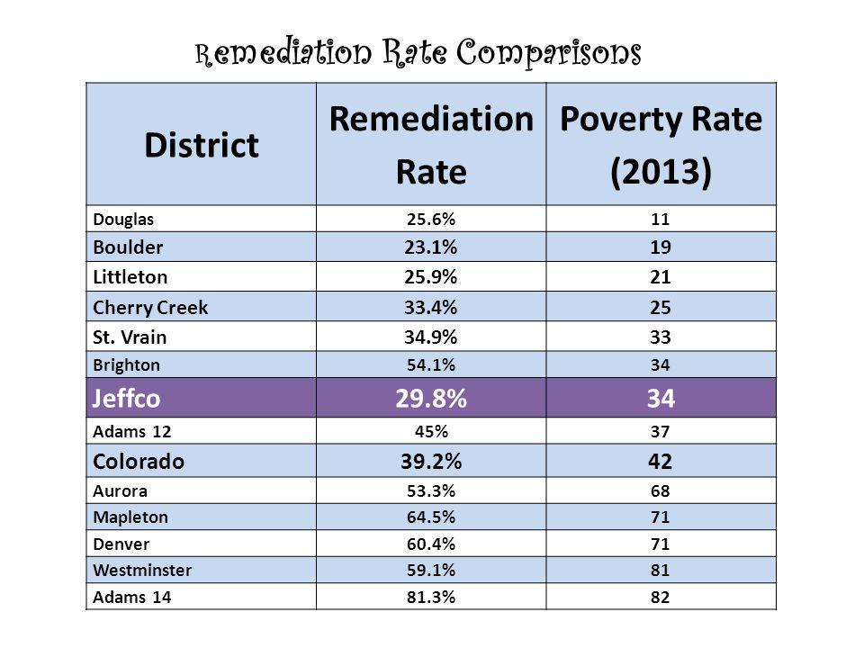 R emediation Rate Comparisons District Remediation Rate Poverty Rate (2013) Douglas25.6%11 Boulder23.1%19 Littleton25.9%21 Cherry Creek33.4%25 St.