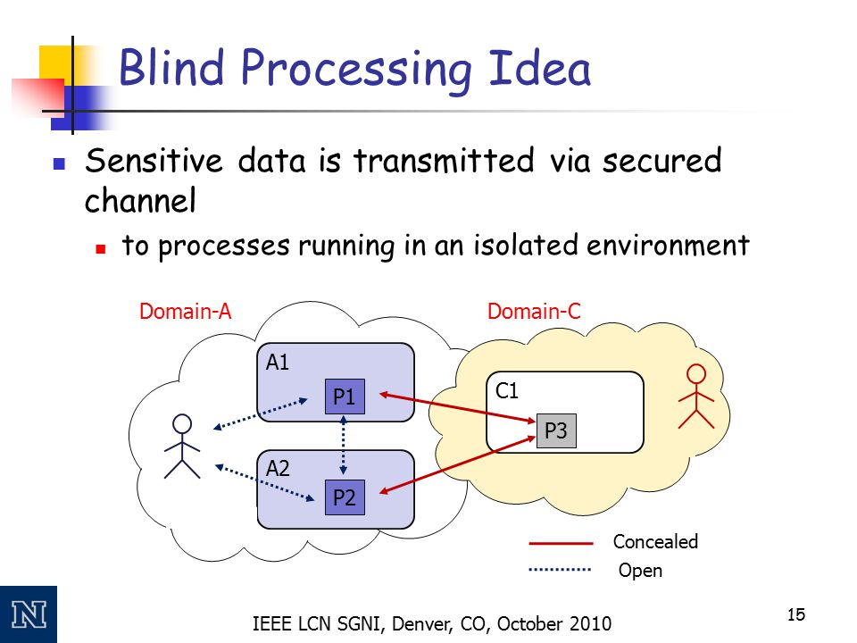 IEEE LCN SGNI, Denver, CO, October 2010 Blind Processing Idea Sensitive data is transmitted via secured channel to processes running in an isolated en