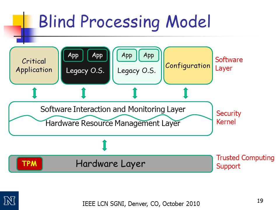 IEEE LCN SGNI, Denver, CO, October 2010 Blind Processing Model 19 Hardware Layer Legacy O.S. App Legacy O.S. App Critical Application Configuration So
