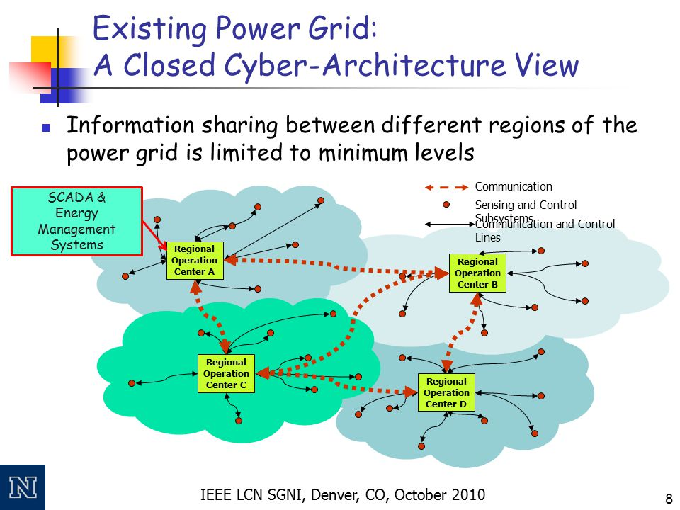 IEEE LCN SGNI, Denver, CO, October 2010 8 Existing Power Grid: A Closed Cyber-Architecture View Regional Operation Center A Regional Operation Center
