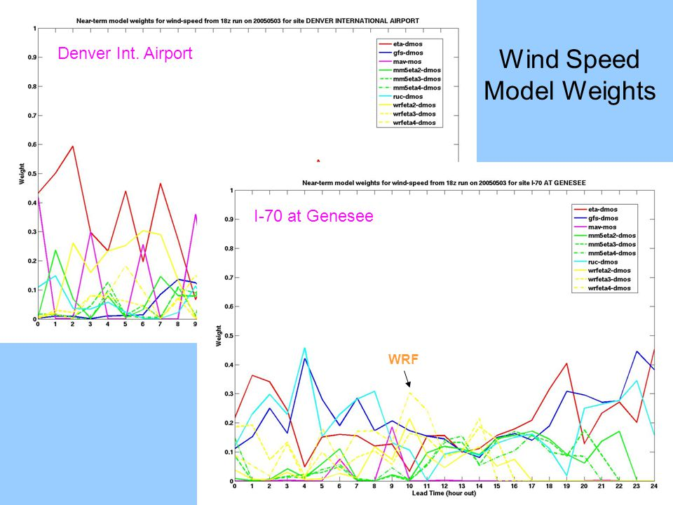 Denver Int. Airport Wind Speed Model Weights MM5 I-70 at Genesee WRF