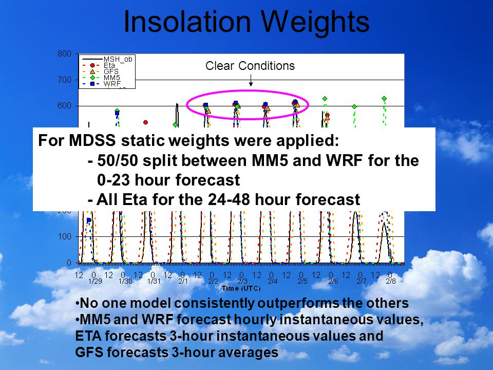 Insolation Weights No one model consistently outperforms the others MM5 and WRF forecast hourly instantaneous values, ETA forecasts 3-hour instantaneous values and GFS forecasts 3-hour averages Clear Conditions For MDSS static weights were applied: - 50/50 split between MM5 and WRF for the 0-23 hour forecast - All Eta for the 24-48 hour forecast