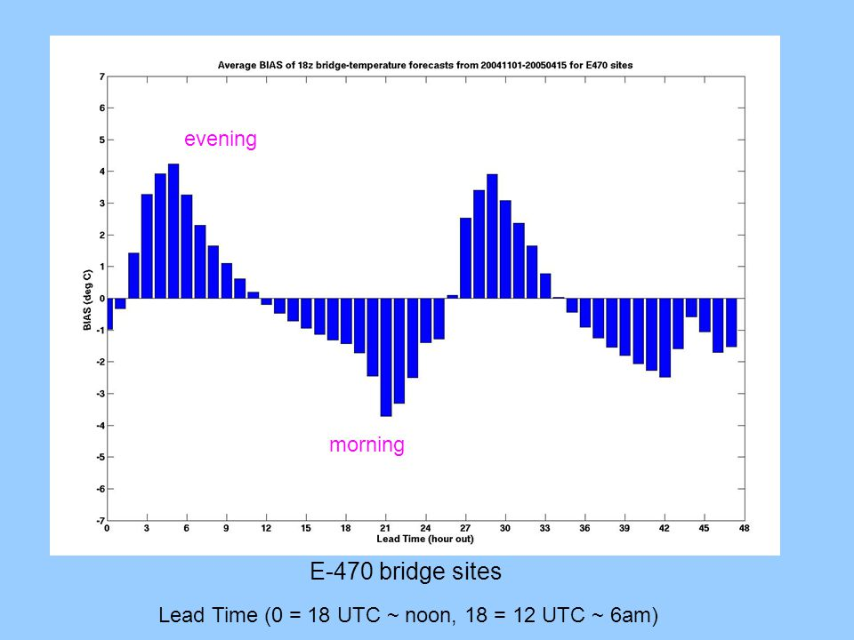 Lead Time (0 = 18 UTC ~ noon, 18 = 12 UTC ~ 6am) Shadowing? evening morning E-470 bridge sites