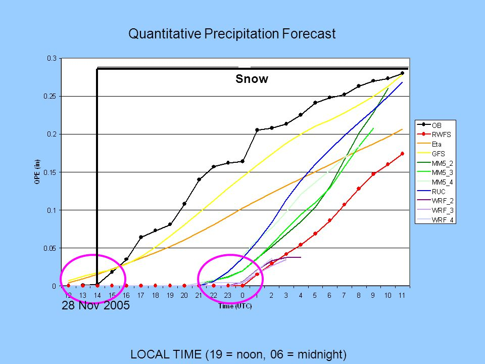LOCAL TIME (19 = noon, 06 = midnight) 28 Nov 2005 Quantitative Precipitation Forecast Snow