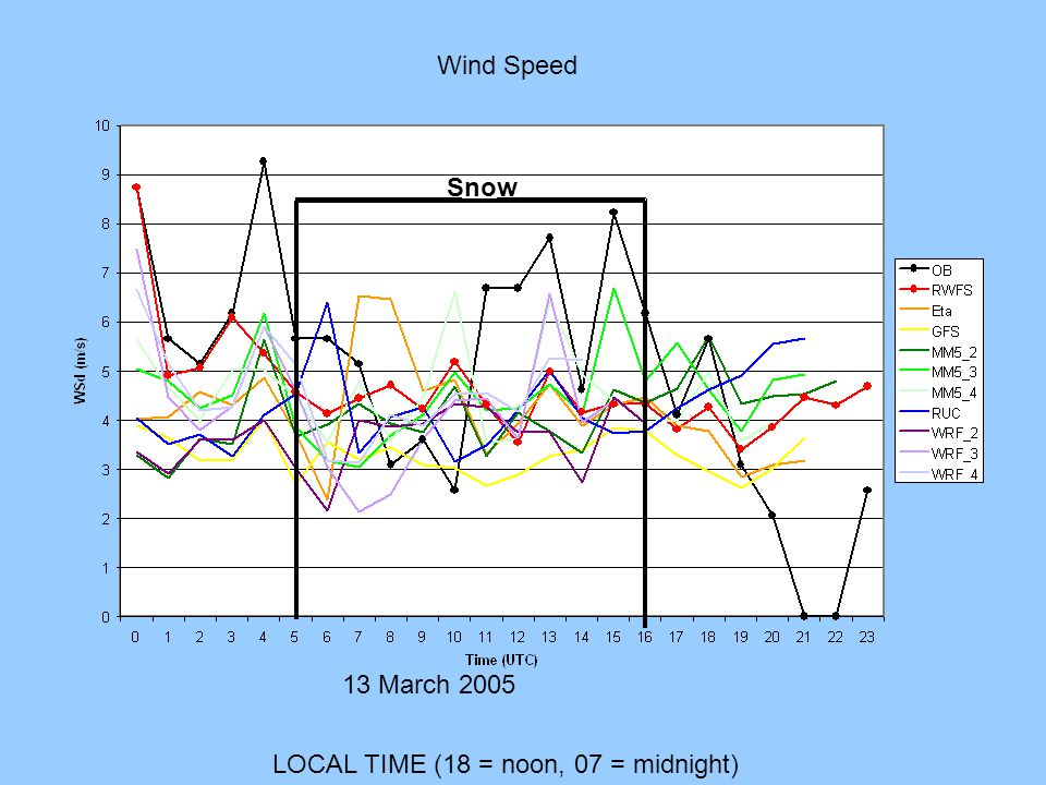 LOCAL TIME (18 = noon, 07 = midnight) 13 March 2005 Wind Speed Snow