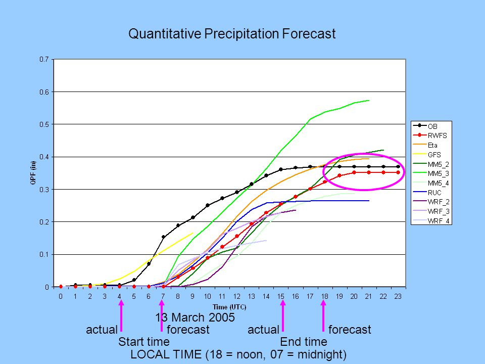 actualforecast Start time actualforecast End time LOCAL TIME (18 = noon, 07 = midnight) 13 March 2005 Quantitative Precipitation Forecast