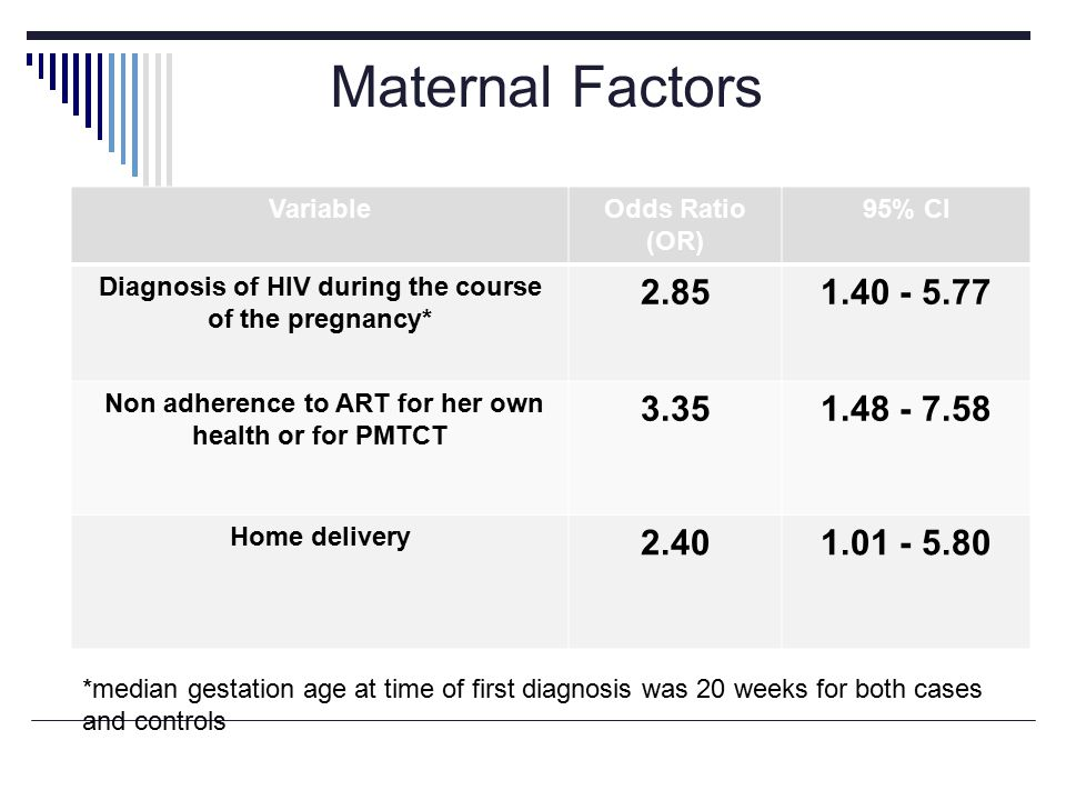 VariableOdds Ratio (OR) 95% CI Diagnosis of HIV during the course of the pregnancy* 2.851.40 - 5.77 Non adherence to ART for her own health or for PMTCT 3.351.48 - 7.58 Home delivery 2.401.01 - 5.80 Maternal Factors *median gestation age at time of first diagnosis was 20 weeks for both cases and controls