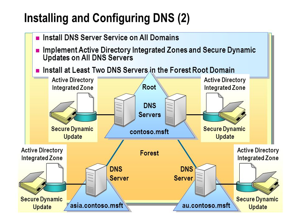 Installing and Configuring DNS (2) Install DNS Server Service on All Domains Implement Active Directory Integrated Zones and Secure Dynamic Updates on All DNS Servers Install at Least Two DNS Servers in the Forest Root Domain Install DNS Server Service on All Domains Implement Active Directory Integrated Zones and Secure Dynamic Updates on All DNS Servers Install at Least Two DNS Servers in the Forest Root Domain Active Directory Integrated Zone Secure Dynamic Update Active Directory Integrated Zone Secure Dynamic Update contoso.msft Root DNS Servers Active Directory Integrated Zone Secure Dynamic Update asia.contoso.msft DNS Server Active Directory Integrated Zone Secure Dynamic Update au.contoso.msft DNS Server Forest
