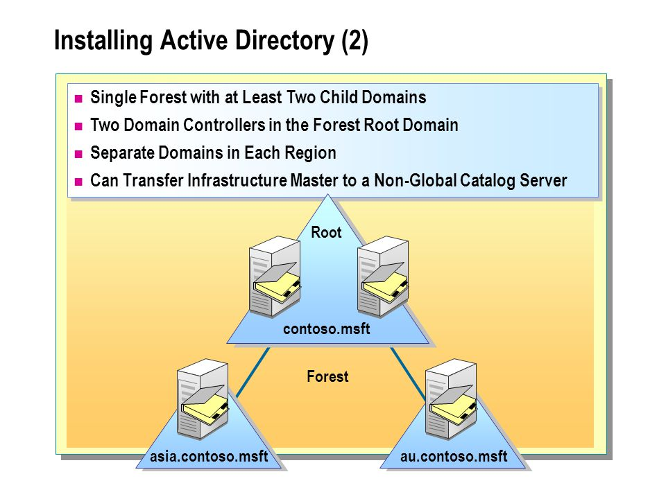 Single Forest with at Least Two Child Domains Two Domain Controllers in the Forest Root Domain Separate Domains in Each Region Can Transfer Infrastructure Master to a Non-Global Catalog Server Single Forest with at Least Two Child Domains Two Domain Controllers in the Forest Root Domain Separate Domains in Each Region Can Transfer Infrastructure Master to a Non-Global Catalog Server Installing Active Directory (2) contoso.msft Root asia.contoso.msftau.contoso.msft Forest