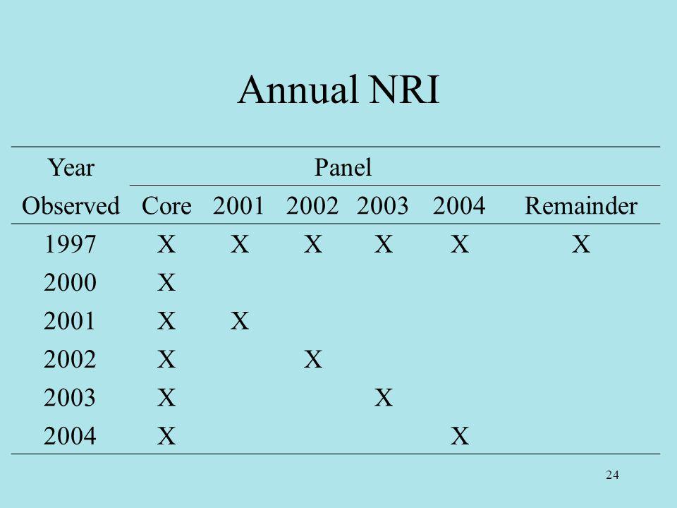 24 Annual NRI Year Panel ObservedCore2001200220032004Remainder 1997XXXXXX 2000X 2001XX 2002XX 2003XX 2004XX