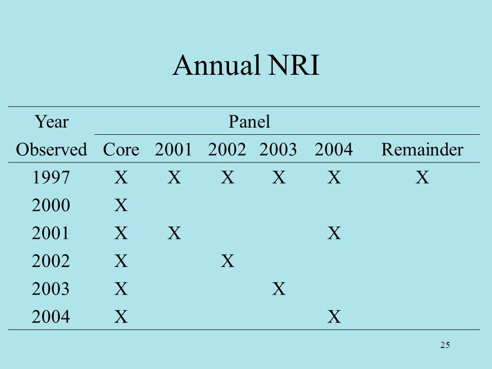 25 Annual NRI Year Panel ObservedCore2001200220032004Remainder 1997XXXXXX 2000X 2001XXX 2002XX 2003XX 2004XX