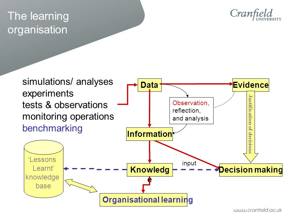 DataEvidence Information Knowledg e simulations/ analyses experiments tests & observations monitoring operations benchmarking Decision making Observation, reflection, and analysis Justification of decisions Organisational learning 'Lessons Learnt' knowledge base input The learning organisation