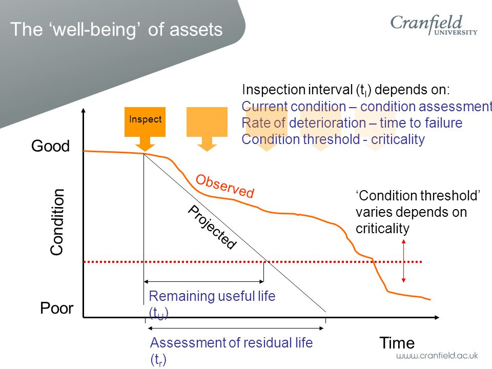 Time Condition Inspect Assessment of residual life (t r ) Remaining useful life (t U ) Inspection interval (t I ) depends on: Current condition – cond