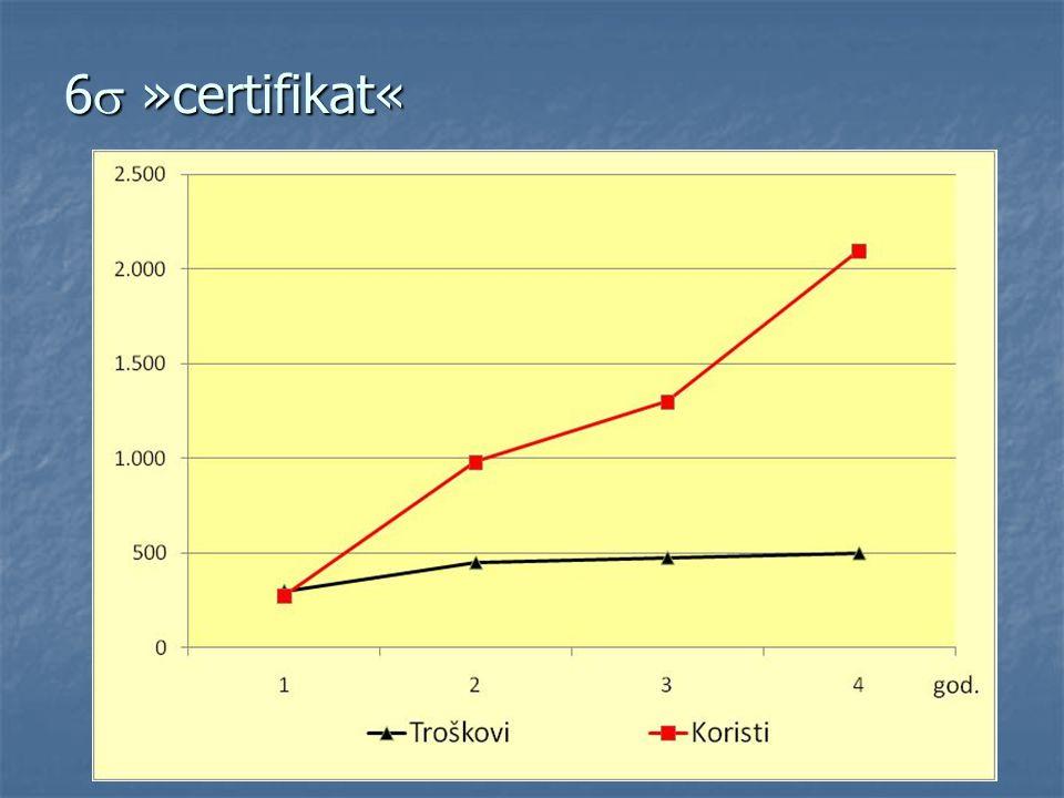 6  »certifikat«