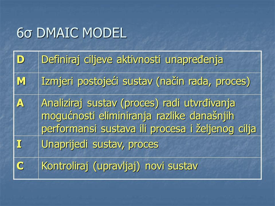 D Definiraj ciljeve aktivnosti unapređenja M Izmjeri postojeći sustav (način rada, proces) A Analiziraj sustav (proces) radi utvrđivanja mogućnosti el