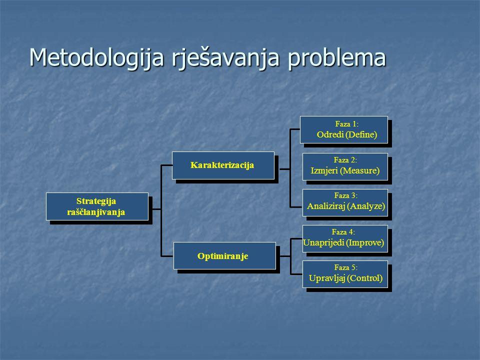 Strategija raščlanjivanja Karakterizacija Faza 2: Izmjeri (Measure) Faza 3: Analiziraj (Analyze) Optimiranje Faza 4: Unaprijedi (Improve) Faza 5: Upra