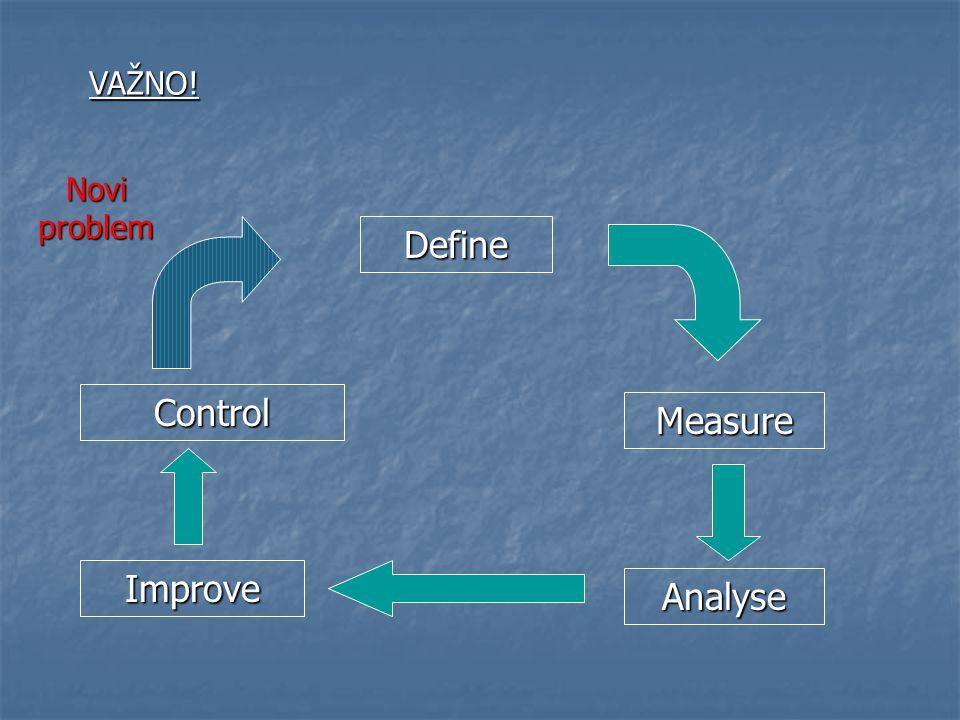 Define Measure Analyse Improve Control VAŽNO! Novi problem
