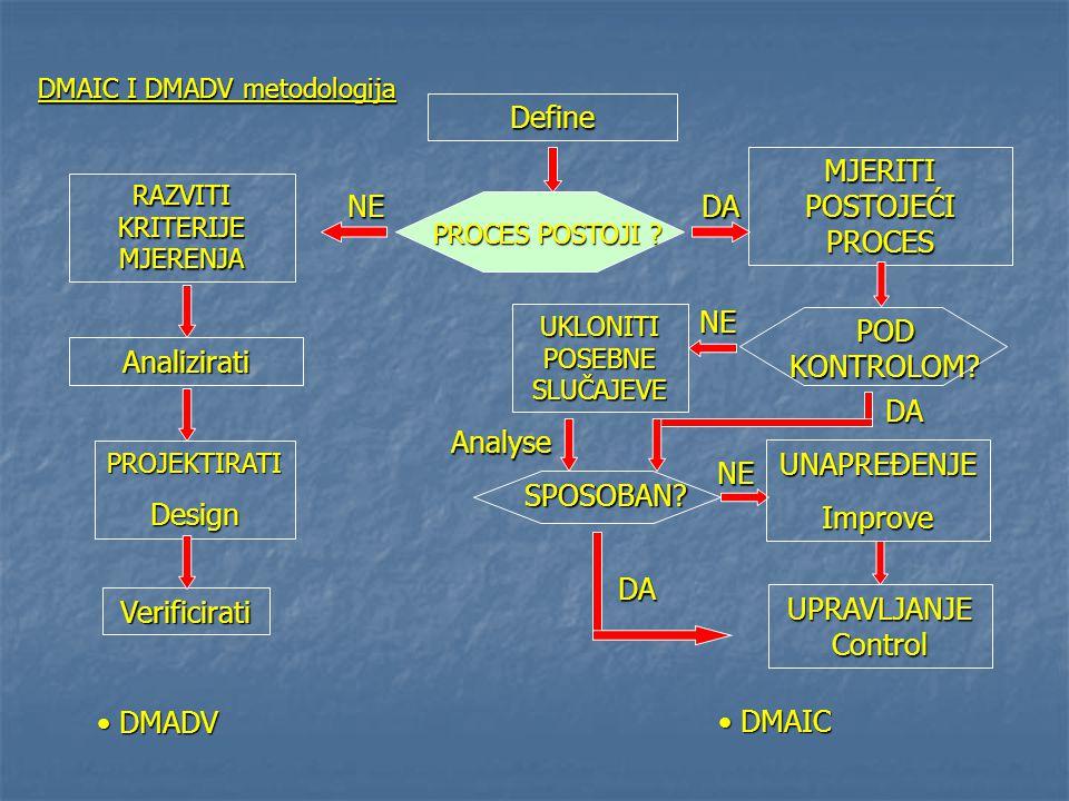 DMAIC I DMADV metodologija Define PROCES POSTOJI ? NEDA Verificirati PROJEKTIRATIDesign Analizirati RAZVITI KRITERIJE MJERENJA DMADV DMADV MJERITI POS