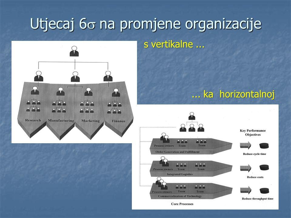 Utjecaj 6  na promjene organizacije s vertikalne...... ka horizontalnoj