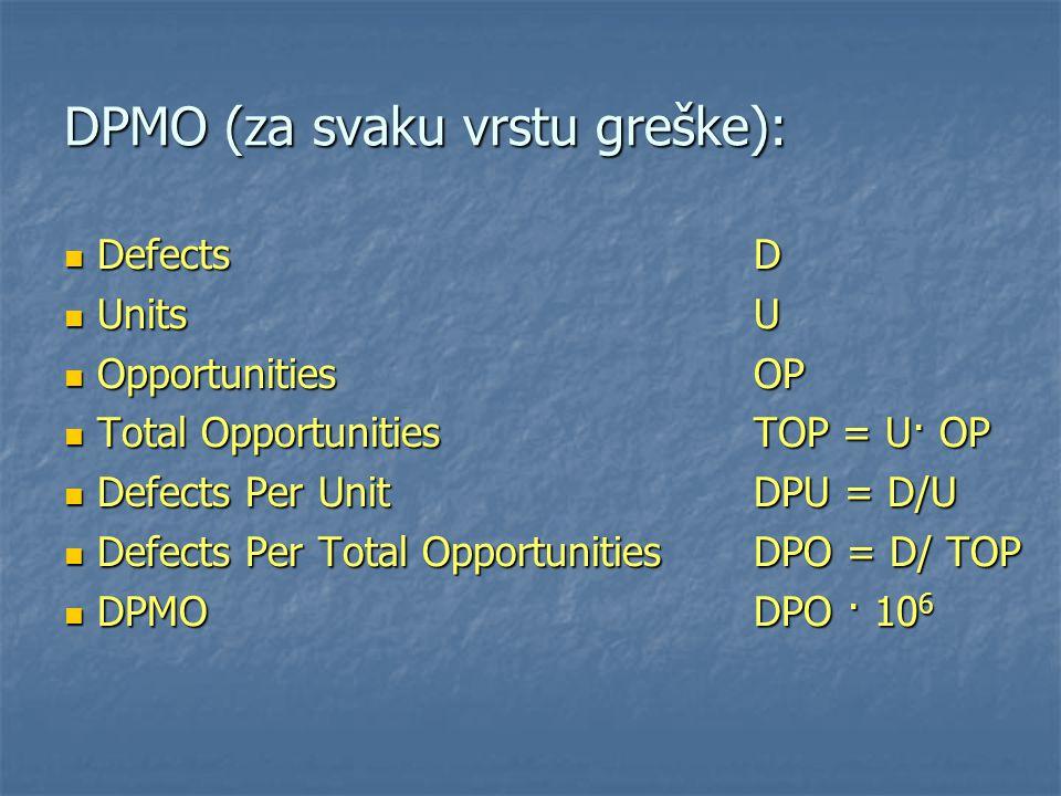 DPMO (za svaku vrstu greške): DefectsD DefectsD UnitsU UnitsU OpportunitiesOP OpportunitiesOP Total OpportunitiesTOP = U· OP Total OpportunitiesTOP =