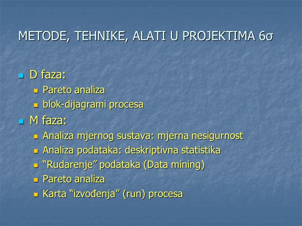 METODE, TEHNIKE, ALATI U PROJEKTIMA 6σ D faza: D faza: Pareto analiza Pareto analiza blok-dijagrami procesa blok-dijagrami procesa M faza: M faza: Ana