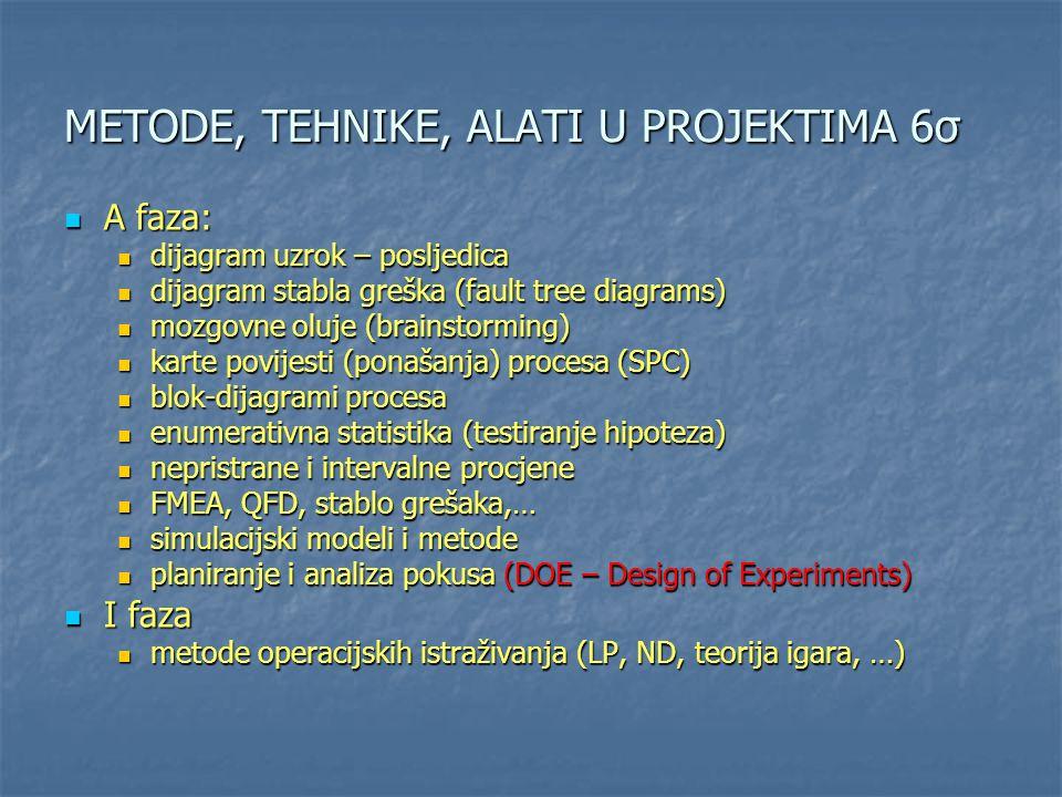 METODE, TEHNIKE, ALATI U PROJEKTIMA 6σ A faza: A faza: dijagram uzrok – posljedica dijagram uzrok – posljedica dijagram stabla greška (fault tree diag