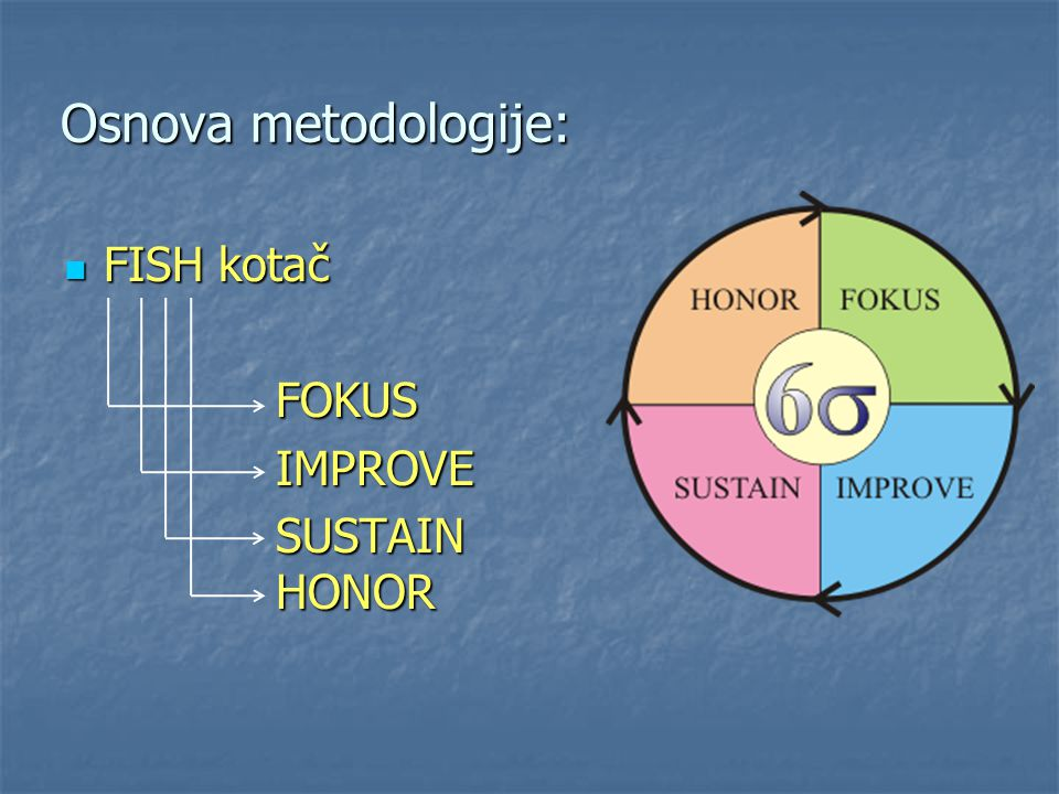 Osnova metodologije: FISH kotač FISH kotačFOKUSIMPROVE SUSTAIN HONOR