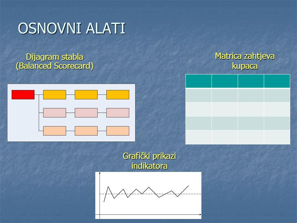 OSNOVNI ALATI Dijagram stabla (Balanced Scorecard) Grafički prikazi indikatora Matrica zahtjeva kupaca