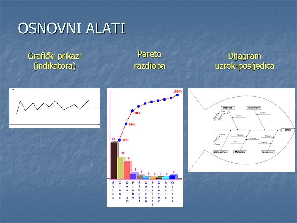 OSNOVNI ALATI Grafički prikazi (indikatora) Paretorazdioba Dijagram uzrok-posljedica
