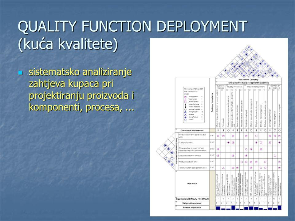 QUALITY FUNCTION DEPLOYMENT (kuća kvalitete) sistematsko analiziranje zahtjeva kupaca pri projektiranju proizvoda i komponenti, procesa,... sistematsk