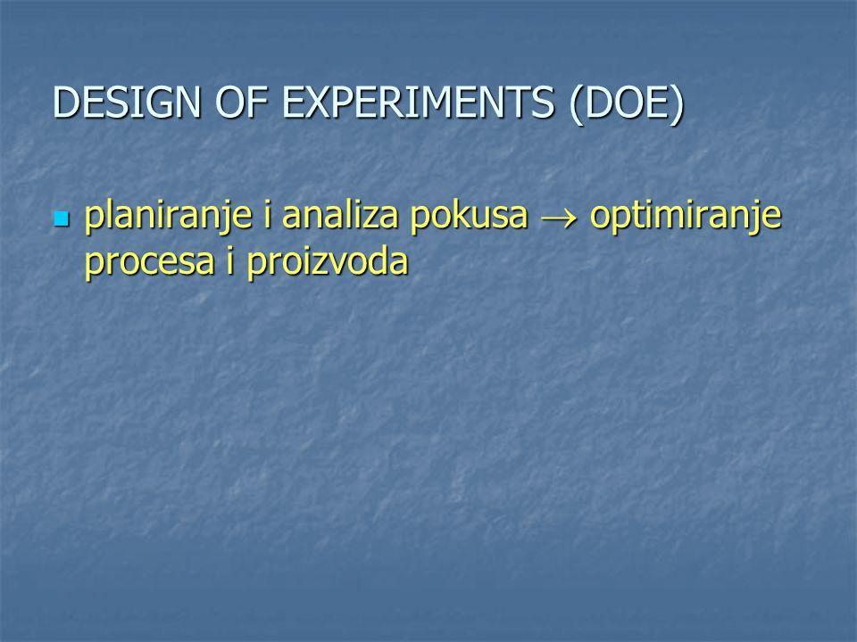 DESIGN OF EXPERIMENTS (DOE) planiranje i analiza pokusa  optimiranje procesa i proizvoda planiranje i analiza pokusa  optimiranje procesa i proizvod