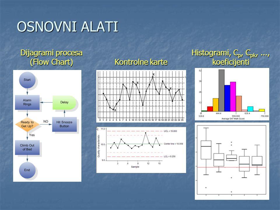OSNOVNI ALATI Dijagrami procesa (Flow Chart) Kontrolne karte Histogrami, C p, C pk,..., koeficijenti