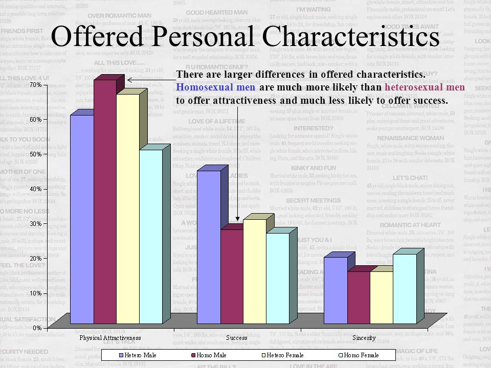 Offered Personal Characteristics There are larger differences in offered characteristics. Homosexual men are much more likely than heterosexual men to