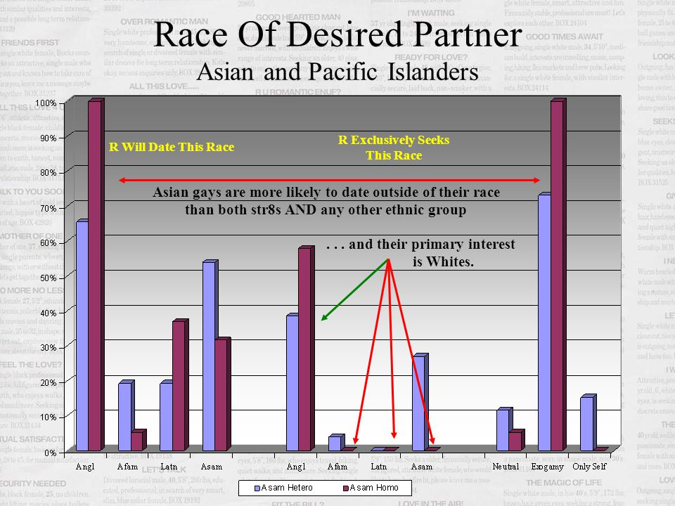Race Of Desired Partner Asian and Pacific Islanders R Will Date This Race R Exclusively Seeks This Race Asian gays are more likely to date outside of their race than both str8s AND any other ethnic group...