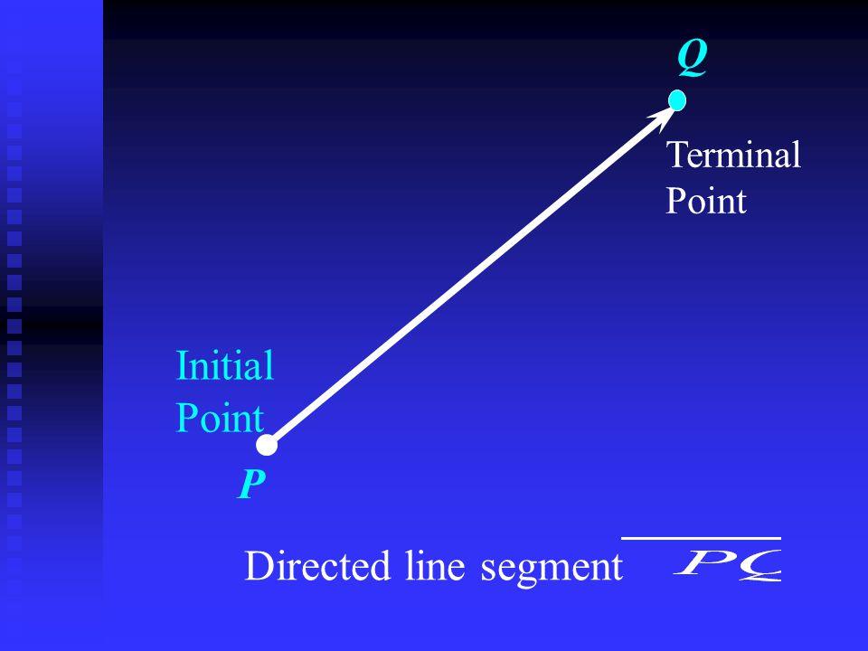 Vector addition is associative. (V + U) +W= V + (U + W) U U